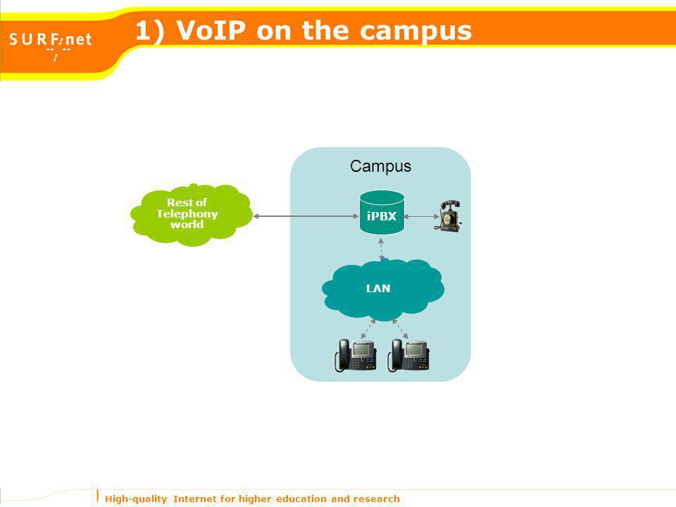 High-quality Internet for higher education and research Campus 1) VoIP on the campus LAN iPBX Rest of Telephony world