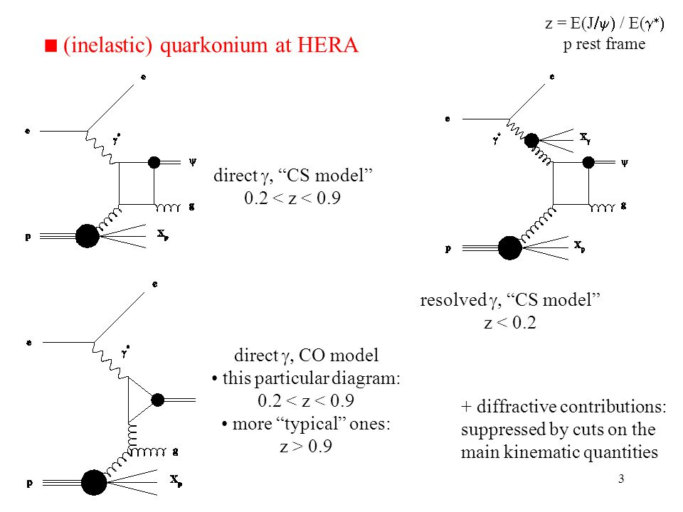 3 + diffractive contributions: suppressed by cuts on the main kinematic quantities direct CS model 0.2 < z < 0.9 direct CO model this particular diagram: 0.2 < z < 0.9 more typical ones: z > 0.9 resolved CS model z < 0.2 (inelastic) quarkonium at HERA z = E(J / E( p rest frame