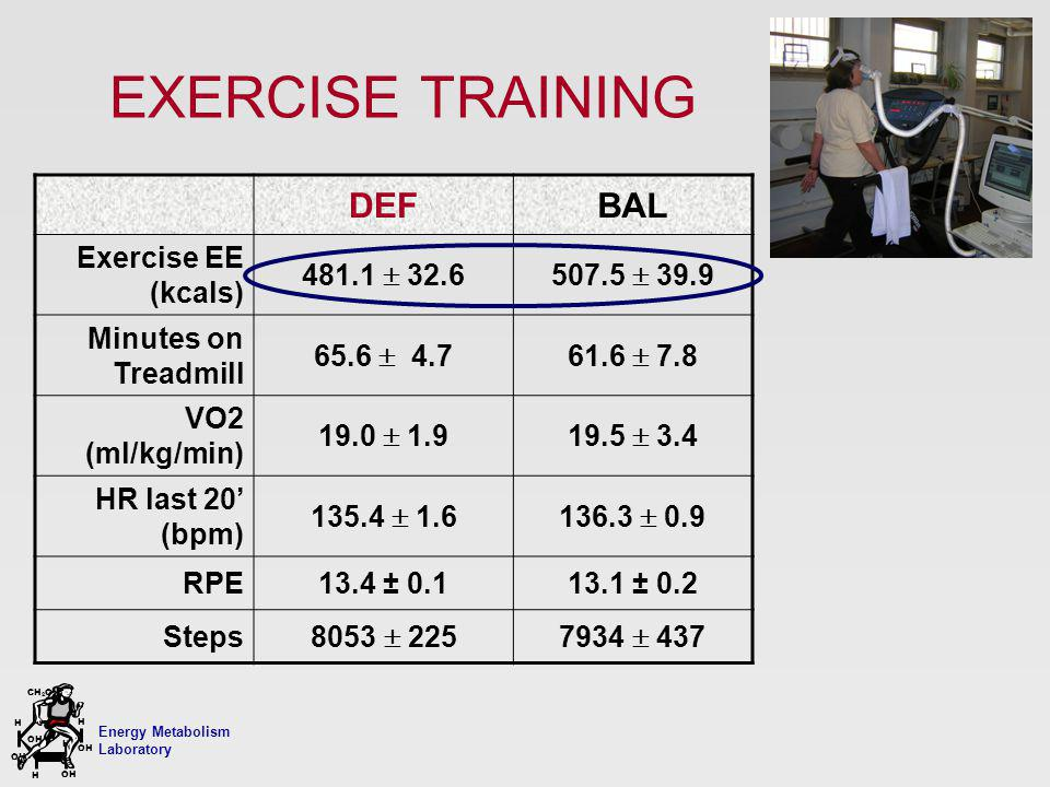 Energy Metabolism Laboratory H H OH CH 2 OH H OH H EXERCISE TRAINING DEFBAL Exercise EE (kcals) 481.1 32.6507.5 39.9 Minutes on Treadmill 65.6 4.761.6 7.8 VO2 (ml/kg/min) 19.0 1.919.5 3.4 HR last 20 (bpm) 135.4 1.6136.3 0.9 RPE13.4 ± 0.113.1 ± 0.2 Steps 8053 2257934 437