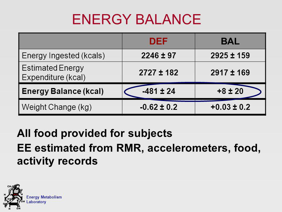 Energy Metabolism Laboratory H H OH CH 2 OH H OH H ENERGY BALANCE DEFBAL Energy Ingested (kcals)2246 ± 972925 ± 159 Estimated Energy Expenditure (kcal) 2727 ± 1822917 ± 169 Energy Balance (kcal)-481 ± 24+8 ± 20 Weight Change (kg)-0.62 ± 0.2+0.03 ± 0.2 All food provided for subjects EE estimated from RMR, accelerometers, food, activity records