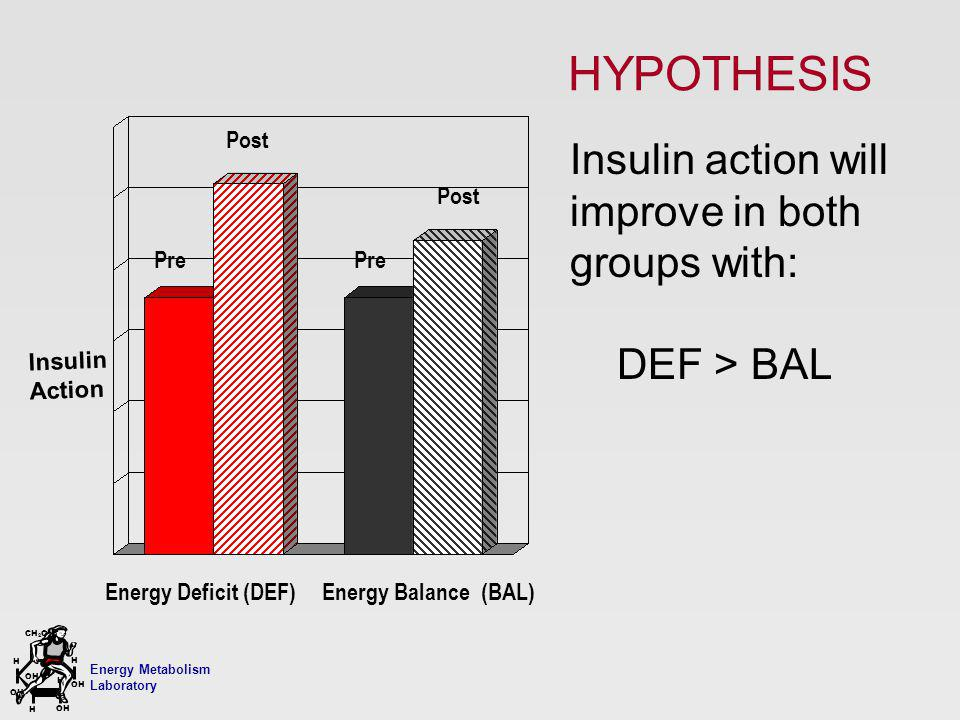 Energy Metabolism Laboratory H H OH CH 2 OH H OH H HYPOTHESIS Insulin action will improve in both groups with: DEF > BAL InsulinAction Pre Post Pre Po