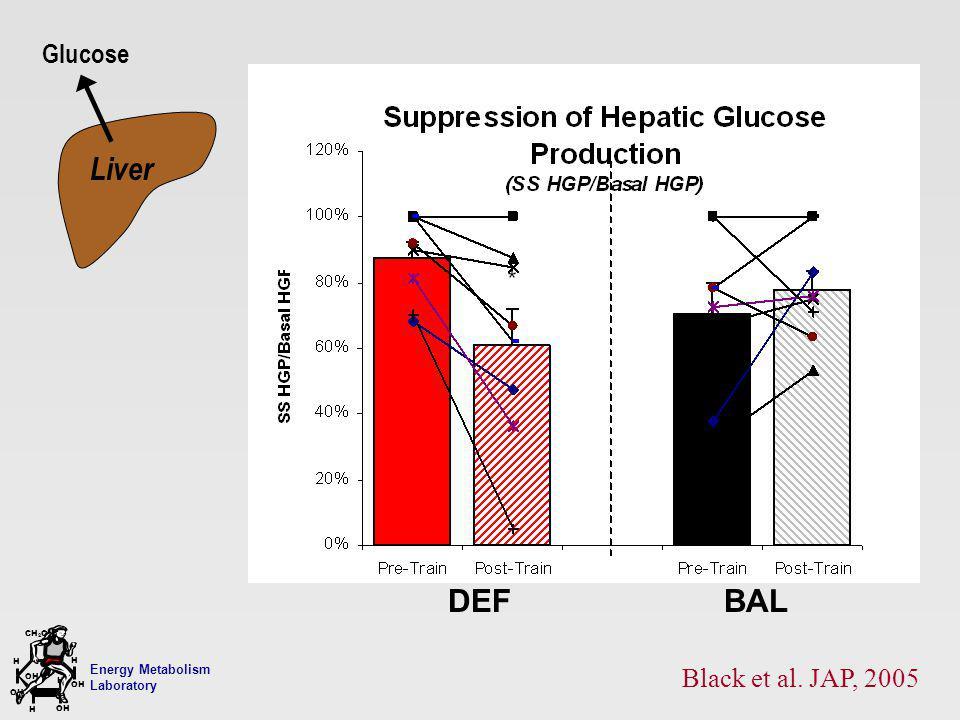 Energy Metabolism Laboratory H H OH CH 2 OH H OH H Liver Glucose Black et al. JAP, 2005 DEF BAL