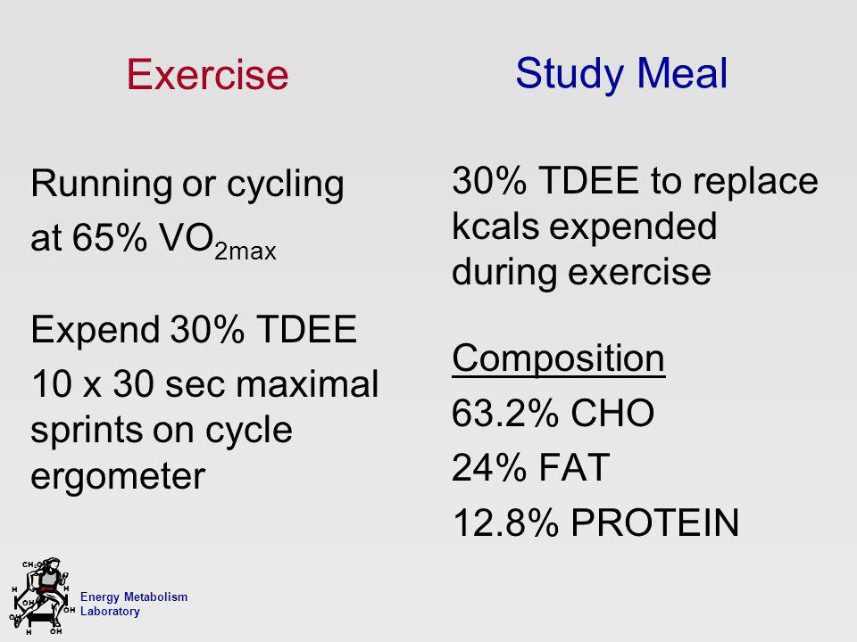 Energy Metabolism Laboratory H H OH CH 2 OH H OH H Study Meal 30% TDEE to replace kcals expended during exercise Composition 63.2% CHO 24% FAT 12.8% P