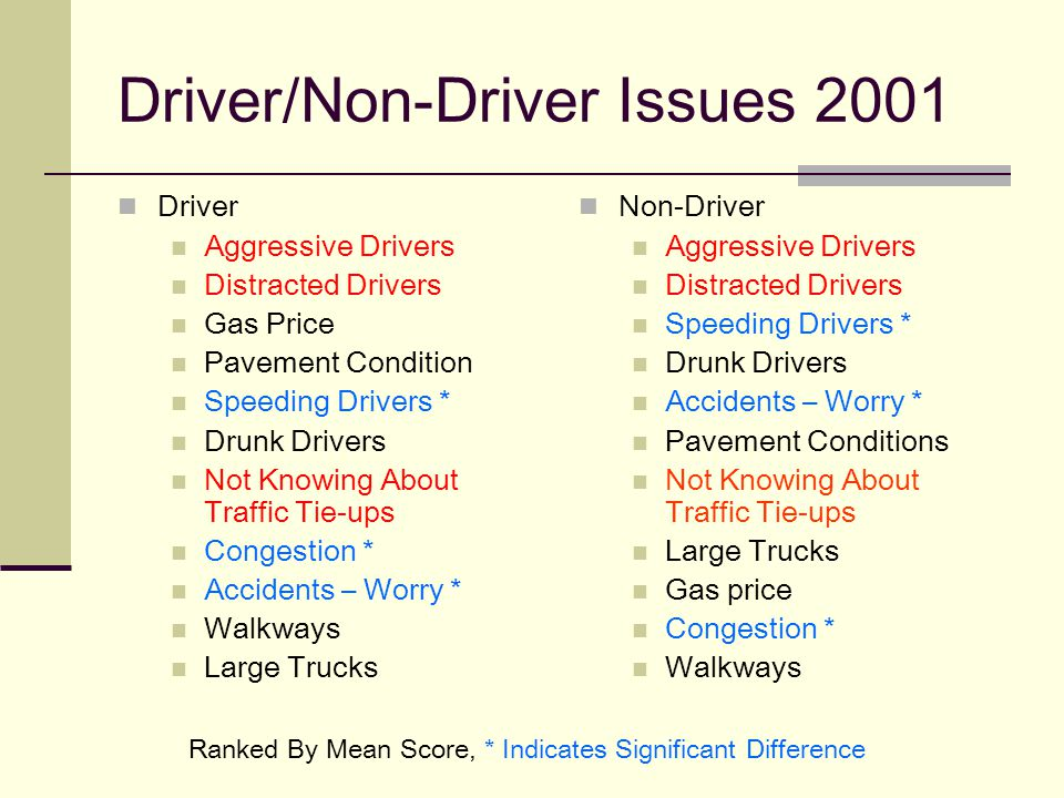 Driver/Non-Driver Issues 2001 Driver Aggressive Drivers Distracted Drivers Gas Price Pavement Condition Speeding Drivers * Drunk Drivers Not Knowing About Traffic Tie-ups Congestion * Accidents – Worry * Walkways Large Trucks Non-Driver Aggressive Drivers Distracted Drivers Speeding Drivers * Drunk Drivers Accidents – Worry * Pavement Conditions Not Knowing About Traffic Tie-ups Large Trucks Gas price Congestion * Walkways Ranked By Mean Score, * Indicates Significant Difference