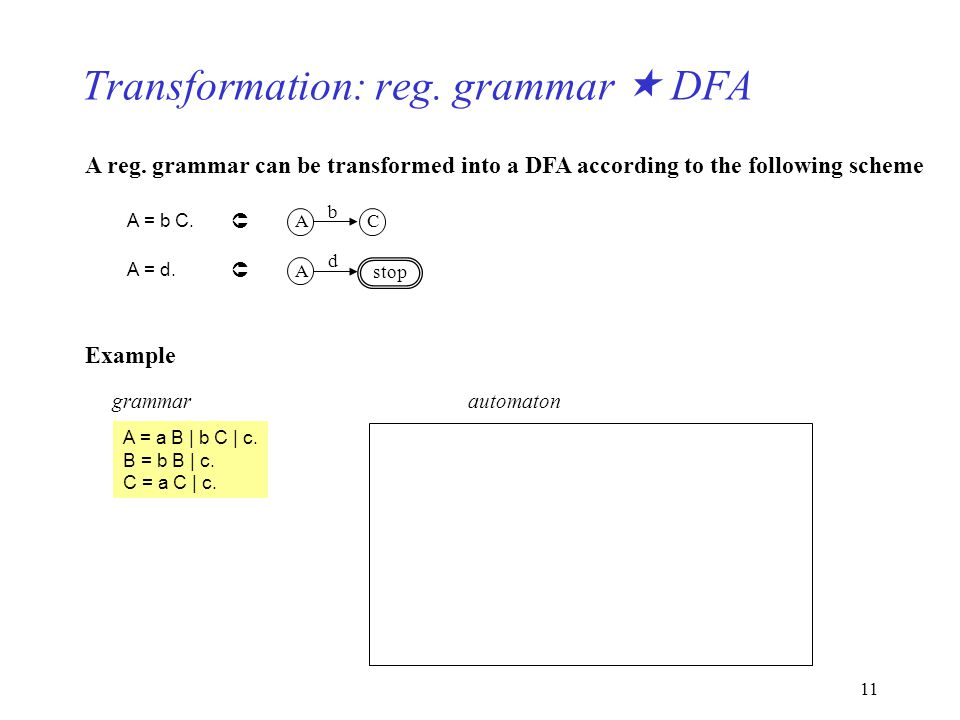 11 Transformation: reg. grammar DFA A reg. grammar can be transformed into a DFA according to the following scheme A = b C. AC b A = d. A d stop Examp
