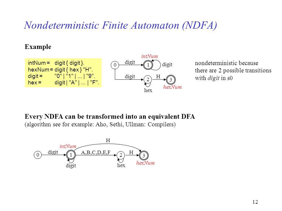 12 Nondeterministic Finite Automaton (NDFA) Example 01 digit 2 hex H 3 intNum hexNum intNum =digit { digit }. hexNum =digit { hex }