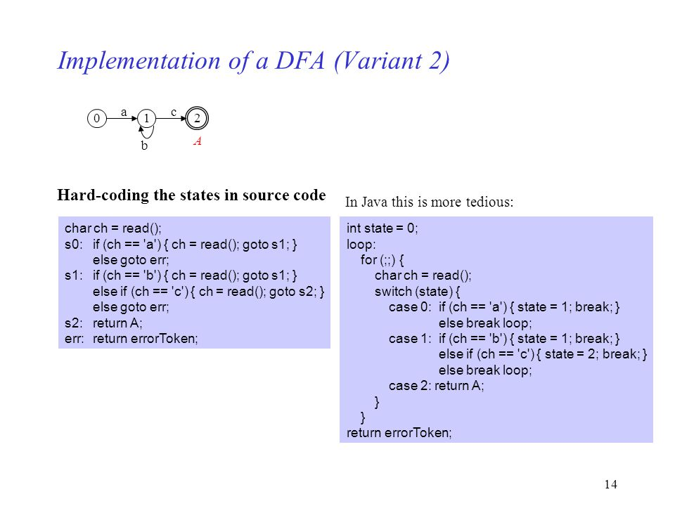 14 Implementation of a DFA (Variant 2) 02 a 1 c b A Hard-coding the states in source code int state = 0; loop: for (;;) { char ch = read(); switch (st