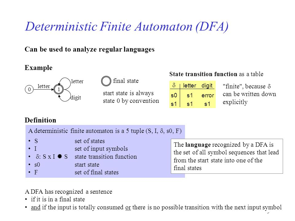 9 Deterministic Finite Automaton (DFA) Can be used to analyze regular languages Example 01 final state digit letter start state is always state 0 by c