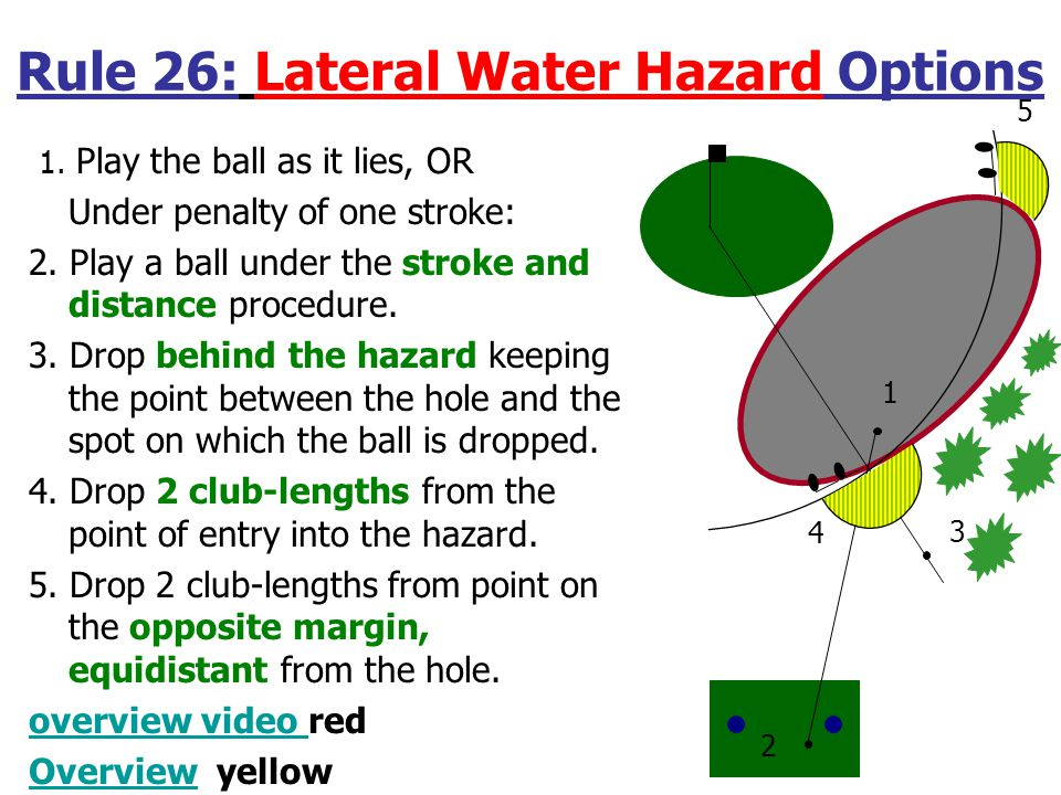 Rule 26: Water Hazard Options 1. Play the ball as it lies, OR Under penalty of one stroke: 2.