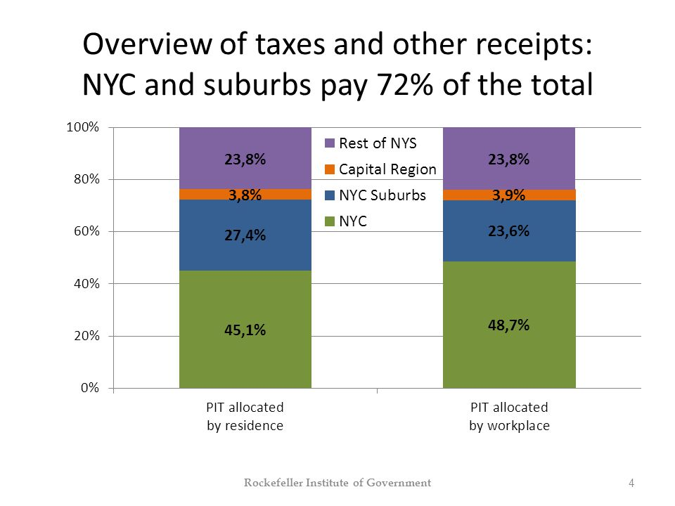 Overview of taxes and other receipts: NYC and suburbs pay 72% of the total Rockefeller Institute of Government 4