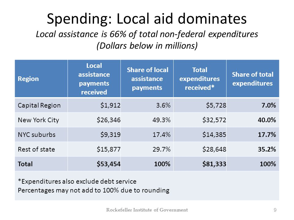 Spending: Local aid dominates Local assistance is 66% of total non-federal expenditures (Dollars below in millions) Region Local assistance payments received Share of local assistance payments Total expenditures received* Share of total expenditures Capital Region$1,9123.6%$5,7287.0% New York City$26,34649.3%$32,57240.0% NYC suburbs$9,31917.4%$14,38517.7% Rest of state$15,87729.7%$28,64835.2% Total$53,454 100%$81,333100% *Expenditures also exclude debt service Percentages may not add to 100% due to rounding Rockefeller Institute of Government 9