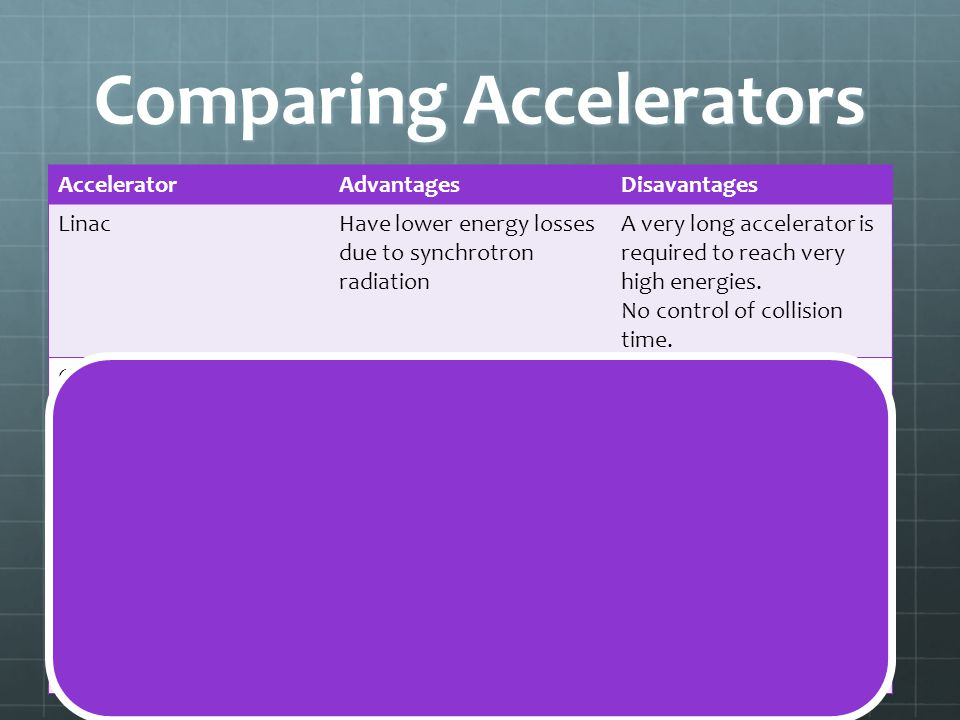 Comparing Accelerators AcceleratorAdvantagesDisavantages LinacHave lower energy losses due to synchrotron radiation A very long accelerator is require