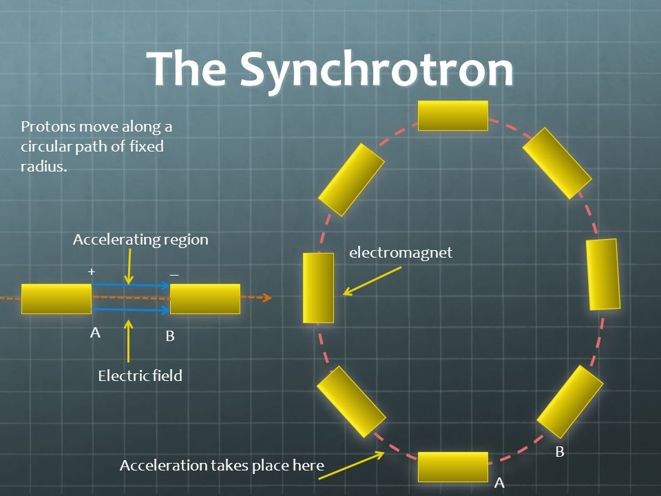 The Synchrotron Protons move along a circular path of fixed radius. electromagnet Acceleration takes place here Electric field + _ A B A B Acceleratin