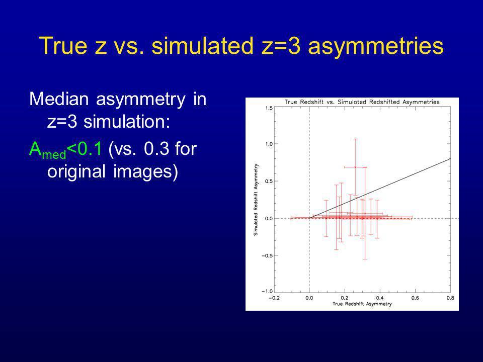 True z vs. simulated z=3 asymmetries Median asymmetry in z=3 simulation: A med <0.1 (vs. 0.3 for original images)