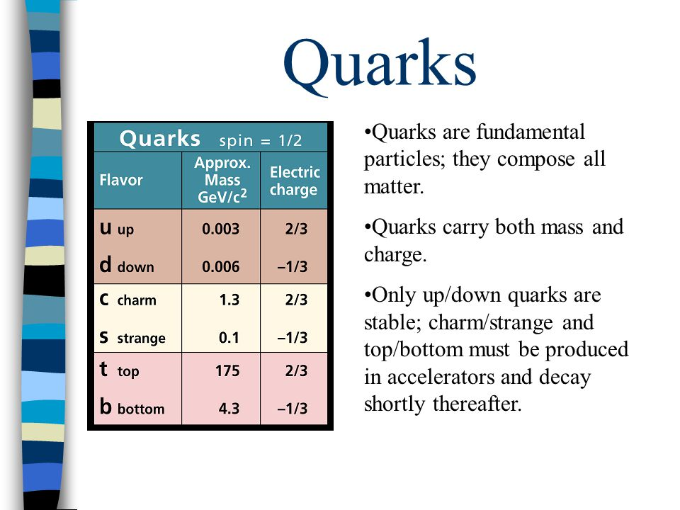 Quarks Quarks are fundamental particles; they compose all matter.