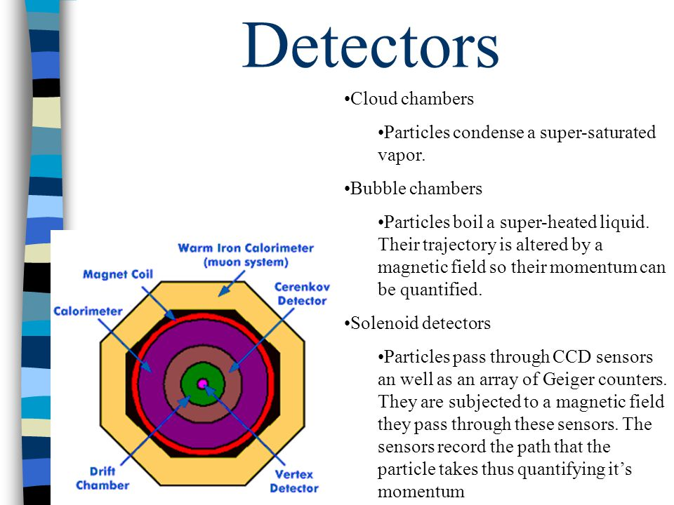 Detectors Cloud chambers Particles condense a super-saturated vapor.