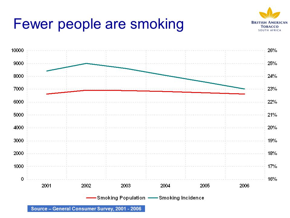 Fewer people are smoking Source – General Consumer Survey, 2001 - 2006