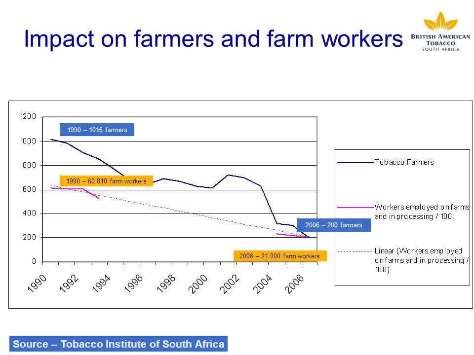 Impact on farmers and farm workers 1990 – 1016 farmers 2006 – 200 farmers 1990 – 60 810 farm workers 2006 – 21 000 farm workers Source – Tobacco Insti