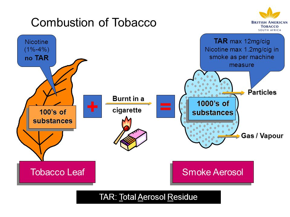 Smoke Aerosol Tobacco Leaf Combustion of Tobacco Burnt in a cigarette 100s of substances Particles Gas / Vapour 1000s of substances Nicotine (1%-4%) n