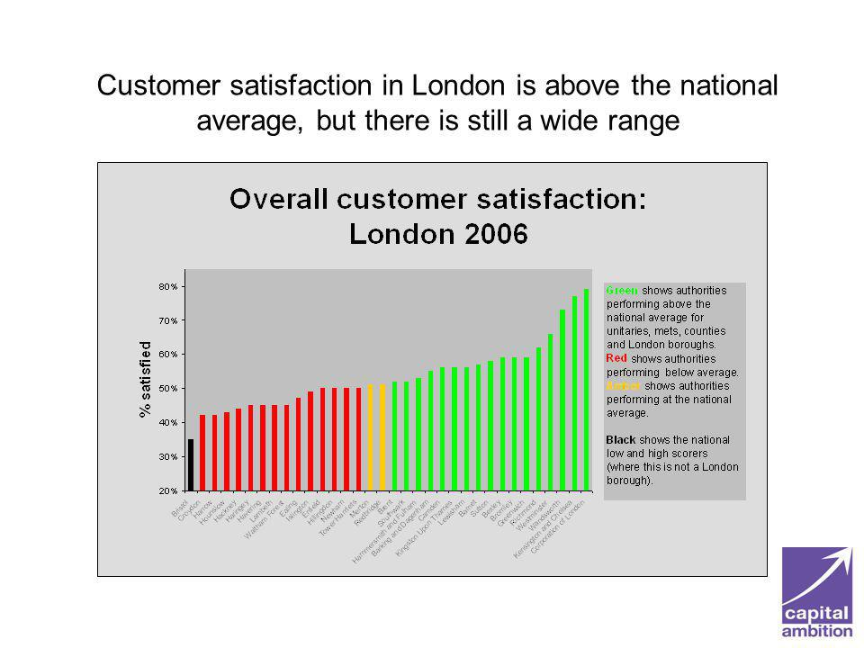 Customer satisfaction in London is above the national average, but there is still a wide range