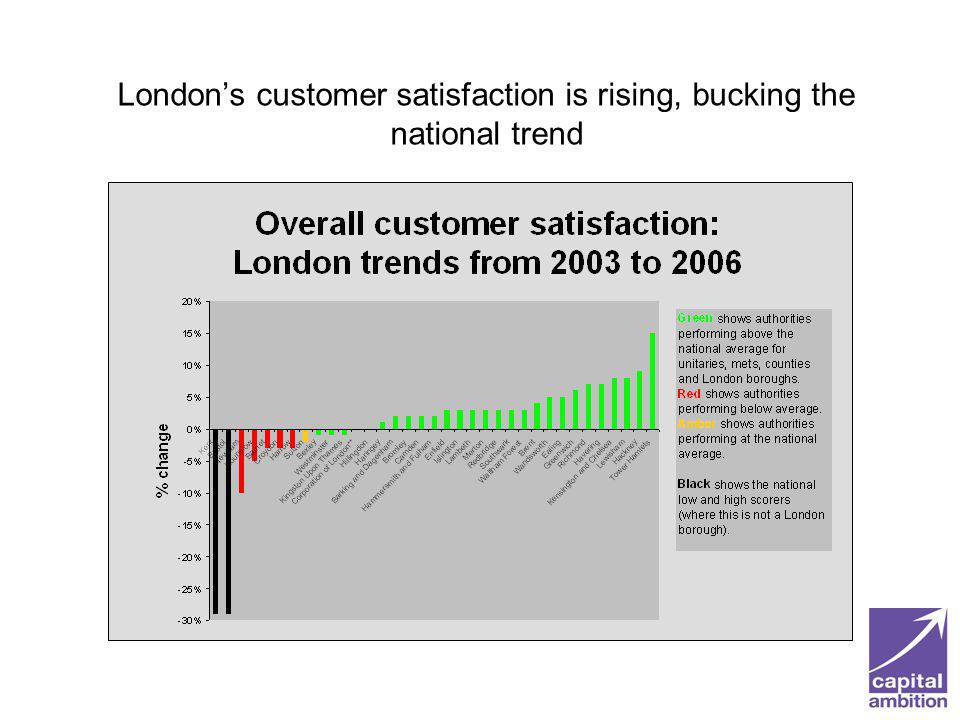 Londons customer satisfaction is rising, bucking the national trend