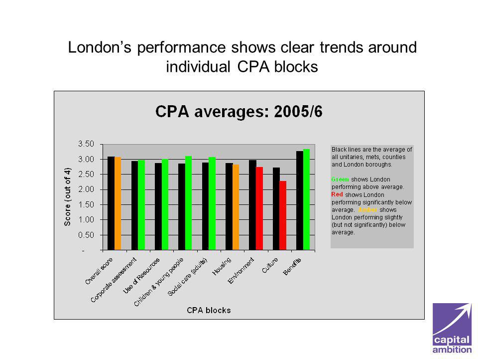 Londons performance shows clear trends around individual CPA blocks