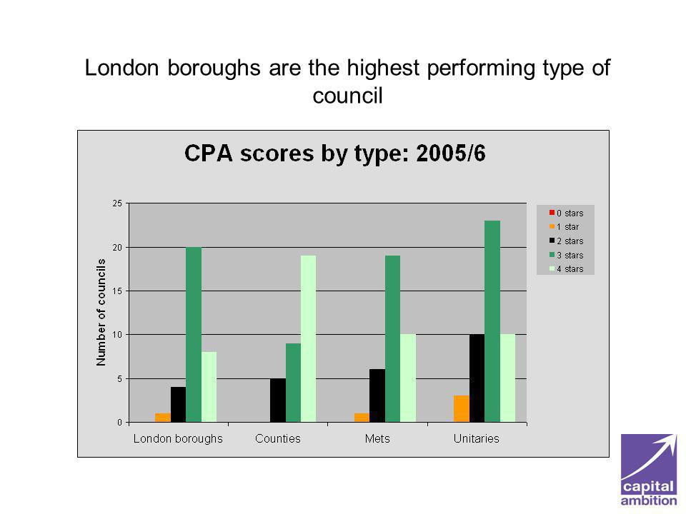 London boroughs are the highest performing type of council