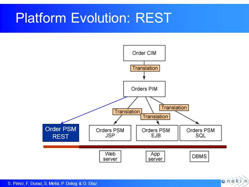 S. Pérez, F. Durao, S. Meliá, P. Dolog & O. Díaz Platform Evolution: REST Order PSM REST