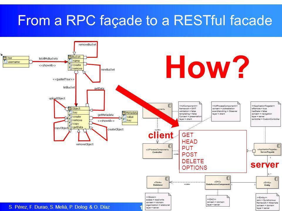 S. Pérez, F. Durao, S. Meliá, P. Dolog & O. Díaz 16 From a RPC façade to a RESTful facade client server GET HEAD PUT POST DELETE OPTIONS How?