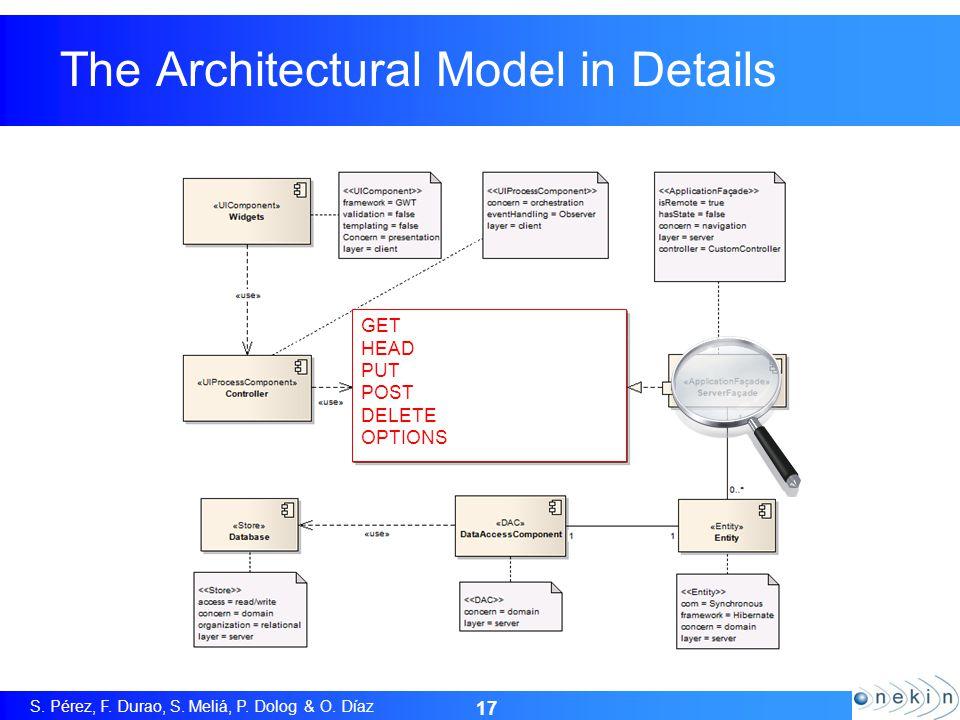 S. Pérez, F. Durao, S. Meliá, P. Dolog & O. Díaz 17 The Architectural Model in Details GET HEAD PUT POST DELETE OPTIONS