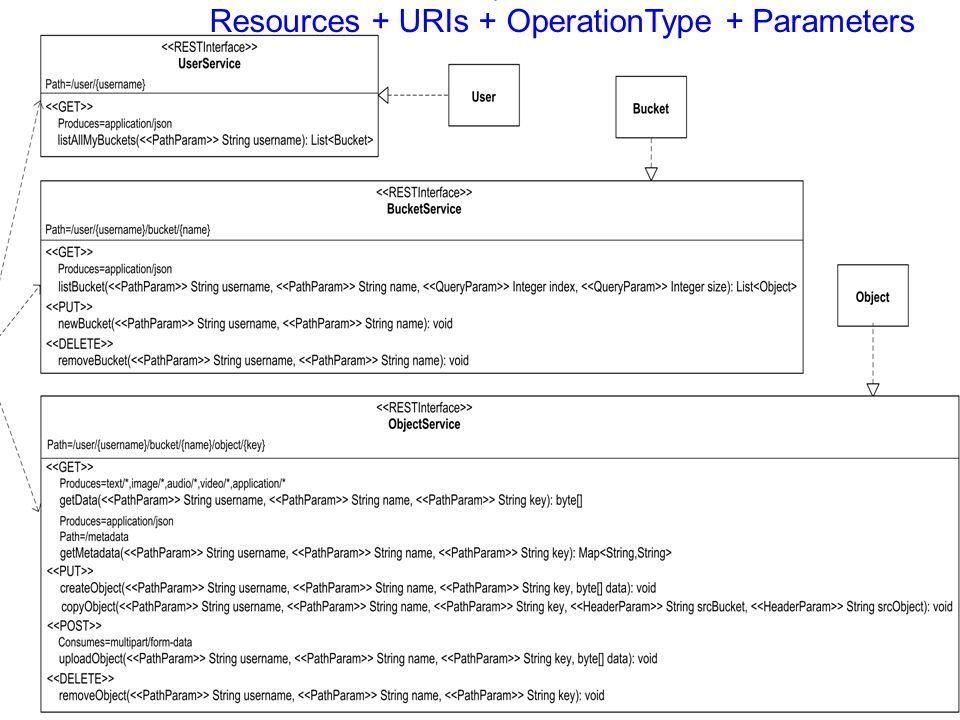 S. Pérez, F. Durao, S. Meliá, P. Dolog & O. Díaz 18 Resources + URIs + OperationType + Parameters