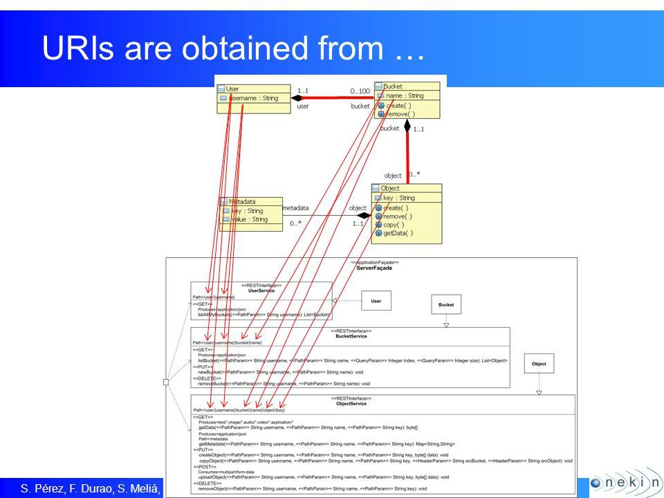 S. Pérez, F. Durao, S. Meliá, P. Dolog & O. Díaz + Operation Types are obtained from …