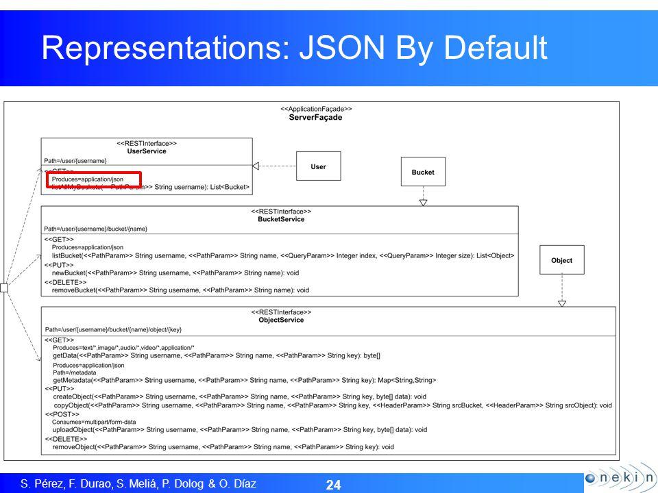 S. Pérez, F. Durao, S. Meliá, P. Dolog & O. Díaz 24 Representations: JSON By Default