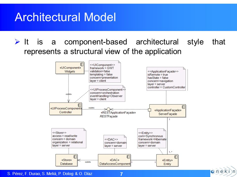 S. Pérez, F. Durao, S. Meliá, P. Dolog & O. Díaz 7 Architectural Model It is a component-based architectural style that represents a structural view o