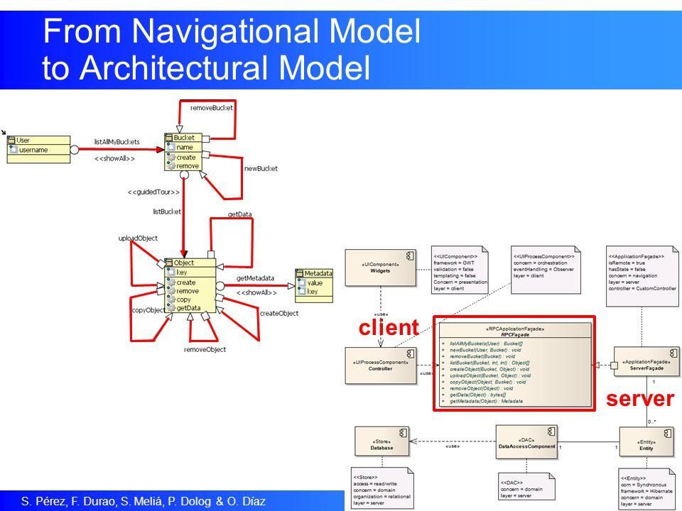S. Pérez, F. Durao, S. Meliá, P. Dolog & O. Díaz 8 From Navigational Model to Architectural Model client server