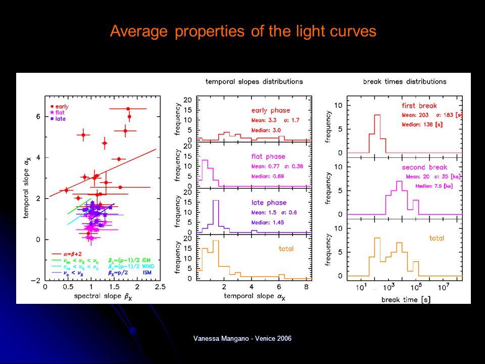 Vanessa Mangano - Venice 2006 Average properties of the light curves