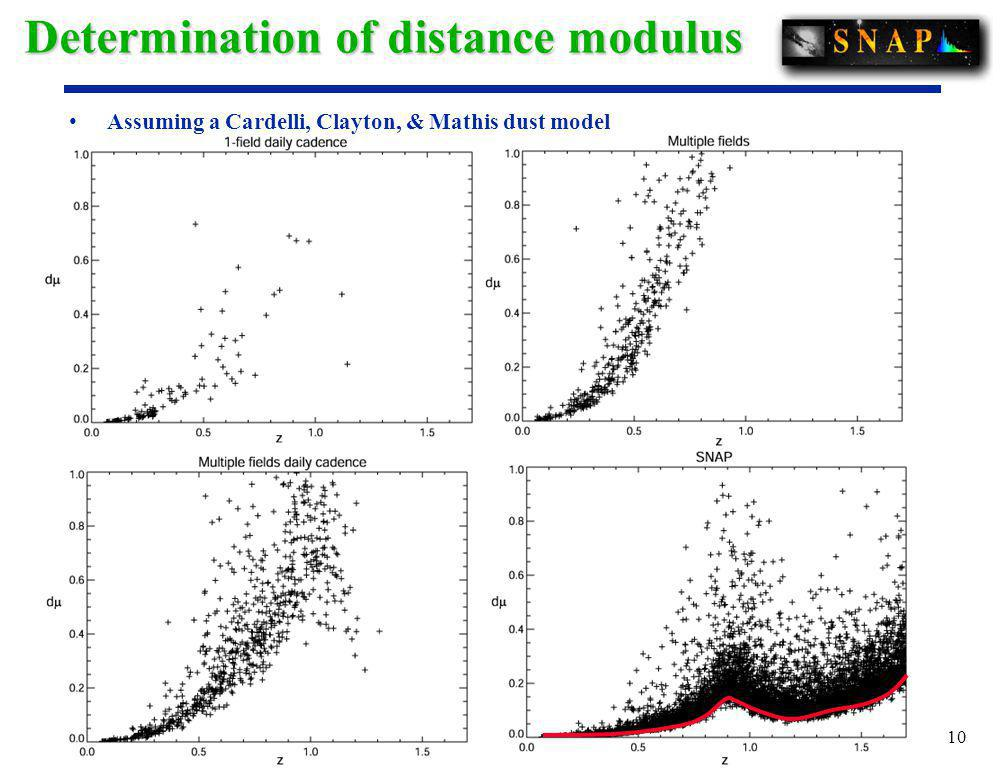 10 Determination of distance modulus Assuming a Cardelli, Clayton, & Mathis dust model