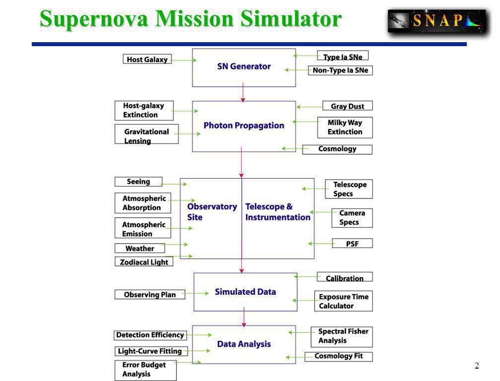 2 Supernova Mission Simulator