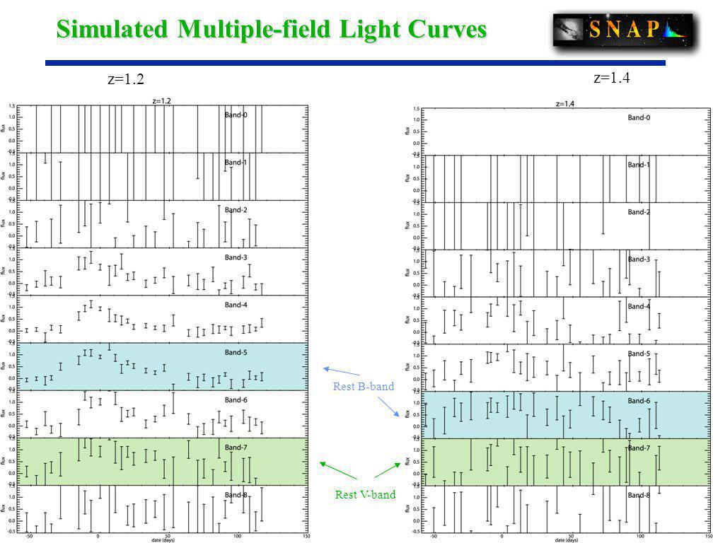 7 z=1.2 z=1.4 Rest B-band Rest V-band Simulated Multiple-field Light Curves