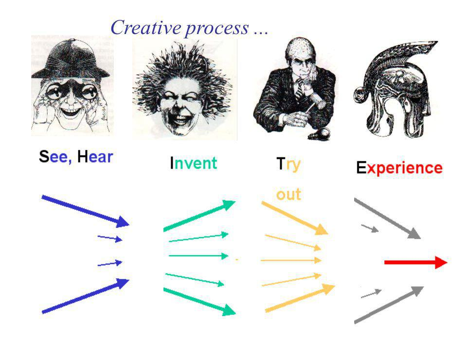 Creative process...