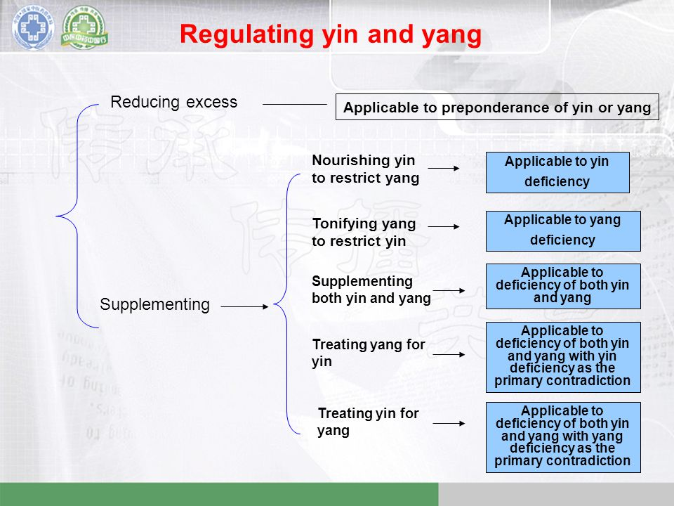 Regulating yin and yang Reducing excess Applicable to preponderance of yin or yang Supplementing Nourishing yin to restrict yang Applicable to yin deficiency Tonifying yang to restrict yin Applicable to yang deficiency Supplementing both yin and yang Applicable to deficiency of both yin and yang Treating yang for yin Applicable to deficiency of both yin and yang with yin deficiency as the primary contradiction Treating yin for yang Applicable to deficiency of both yin and yang with yang deficiency as the primary contradiction