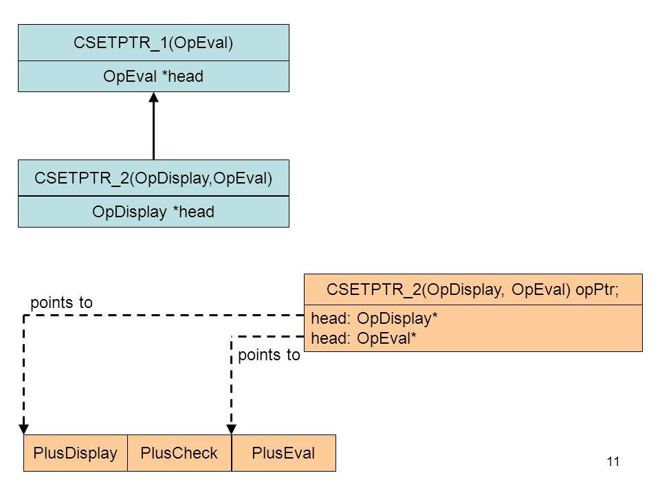11 CSETPTR_2(OpDisplay,OpEval) OpDisplay *head CSETPTR_1(OpEval) OpEval *head PlusDisplayPlusCheckPlusEval points to CSETPTR_2(OpDisplay, OpEval) opPtr; head: OpDisplay* head: OpEval*
