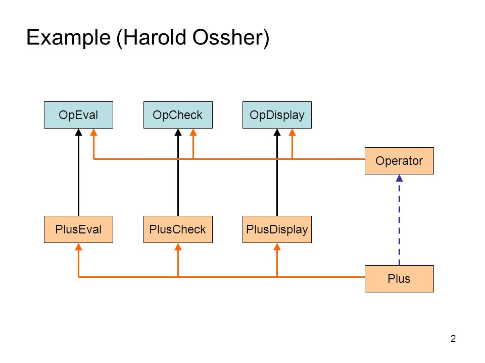 2 OpEval PlusCheckPlusEval Operator Plus OpCheckOpDisplay PlusDisplay Example (Harold Ossher)