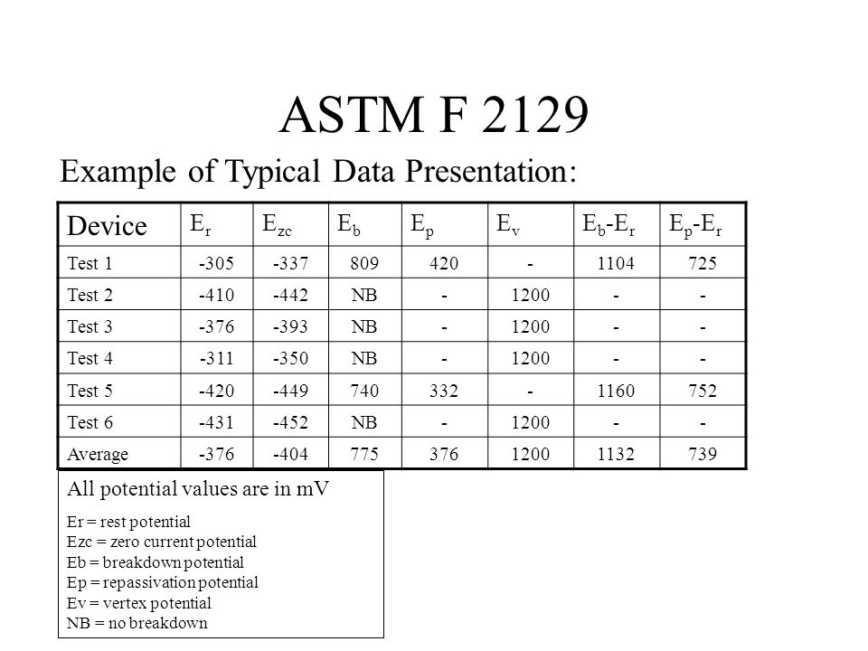 ASTM F 2129 Example of Typical Data Presentation: Device ErEr E zc EbEb EpEp EvEv E b -E r E p -E r Test 1-305-337809420-1104725 Test 2-410-442NB-1200