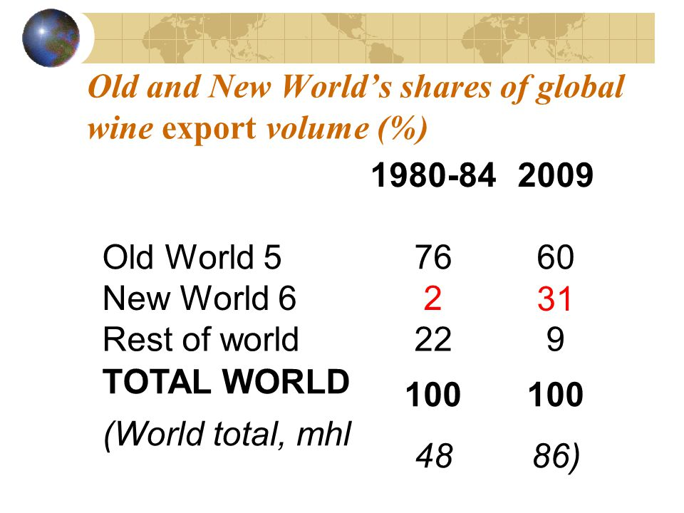 Old and New Worlds shares of global wine export volume (%) 1980-842009 Old World 57660 New World 6231 Rest of world229 TOTAL WORLD (World total, mhl 1