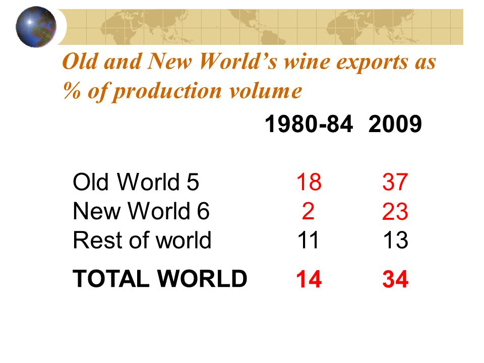 Old and New Worlds wine exports as % of production volume 1980-842009 Old World 51837 New World 6223 Rest of world1113 TOTAL WORLD 1434