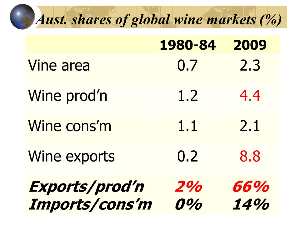 Aust. shares of global wine markets (%) 1980-842009 Vine area0.72.3 Wine prodn1.24.4 Wine consm1.12.1 Wine exports0.28.8 Exports/prodn Imports/consm 2