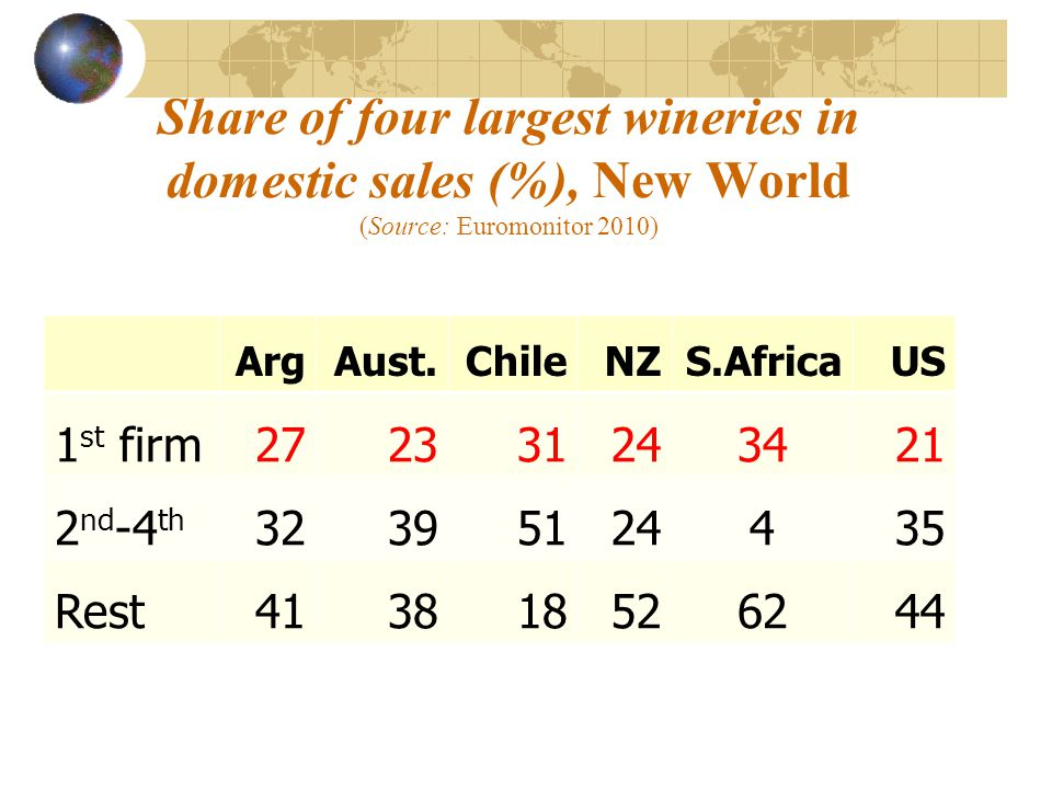 Share of four largest wineries in domestic sales (%), New World (Source: Euromonitor 2010) ArgAust.ChileNZS.AfricaUS 1 st firm272331243421 2 nd -4 th 32395124435 Rest413818526244