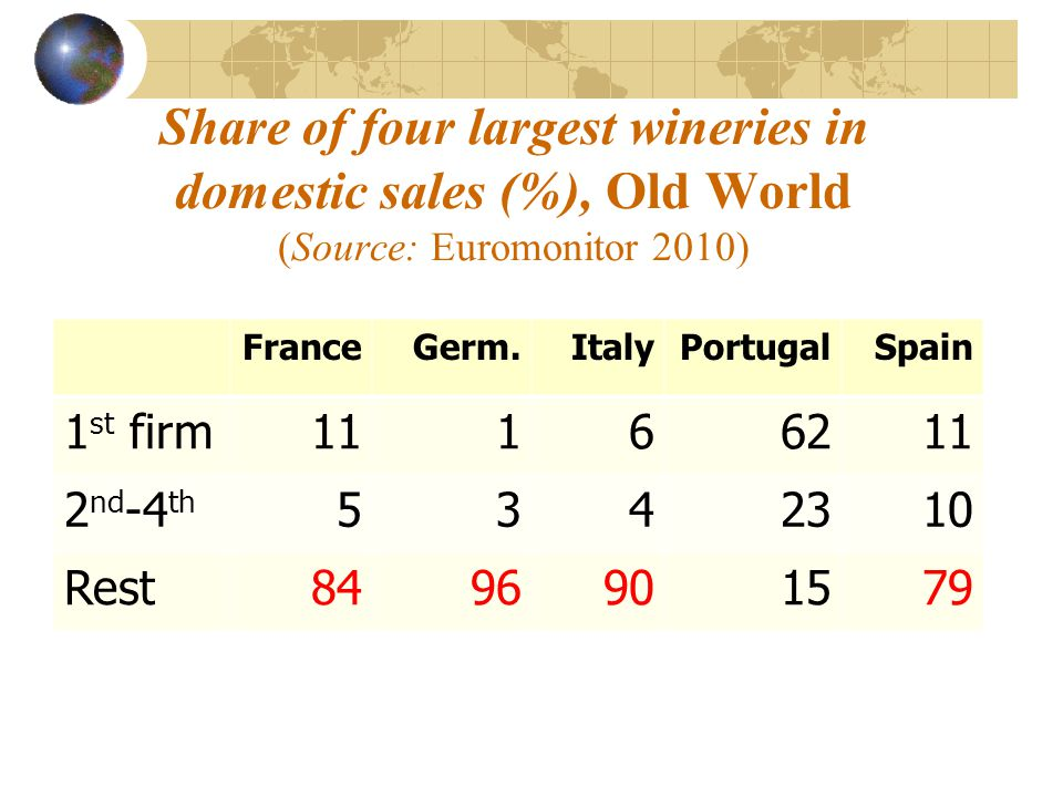 Share of four largest wineries in domestic sales (%), Old World (Source: Euromonitor 2010) FranceGerm.ItalyPortugalSpain 1 st firm11166211 2 nd -4 th