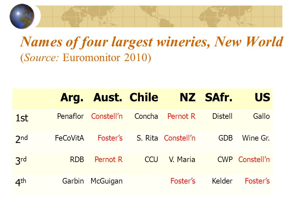 Names of four largest wineries, New World (Source: Euromonitor 2010) Arg.Aust.ChileNZSAfr.US 1st PenaflorConstellnConchaPernot RDistellGallo 2 nd FeCoVitAFostersS.